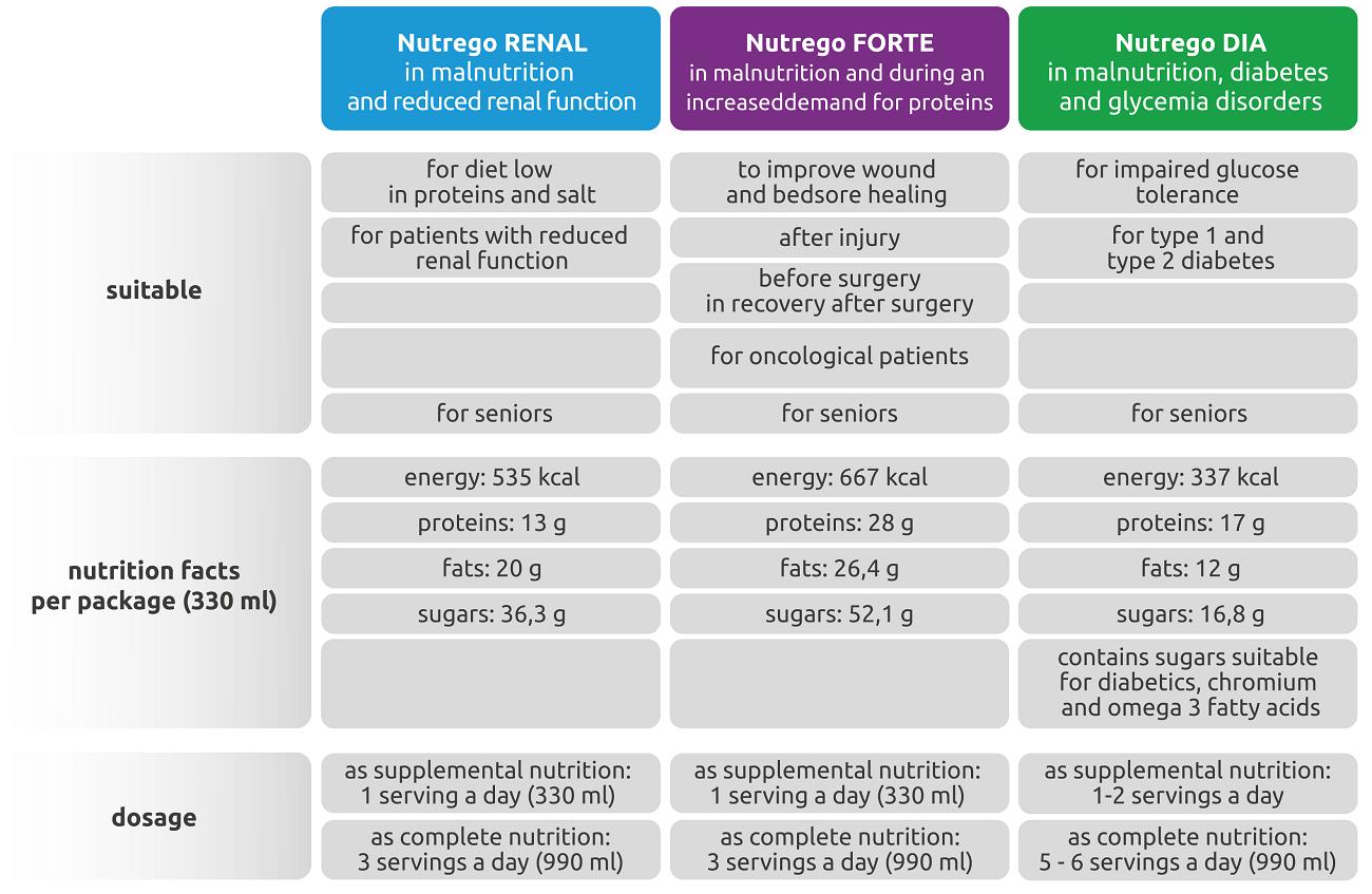 comparison_nutrego_forte_dia_renal