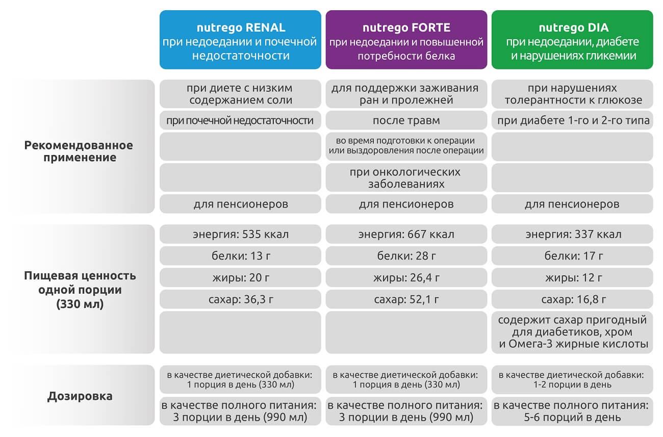 сравнение_nutrego_forte_dia_renal
